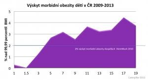 morbidni obezita