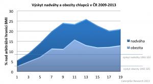 obezita chlapci