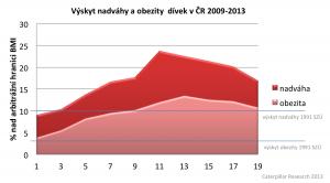 obezita divky